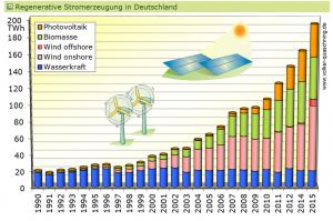 30% REN-in-D, Quelle: VolkerQuaschning